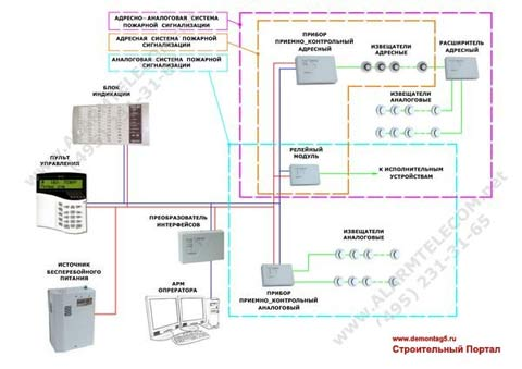 стоимость проектирования установки пожарной сигнализации