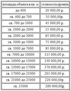 стоимость системы пожарной сигнализации и оповещения о пожаре