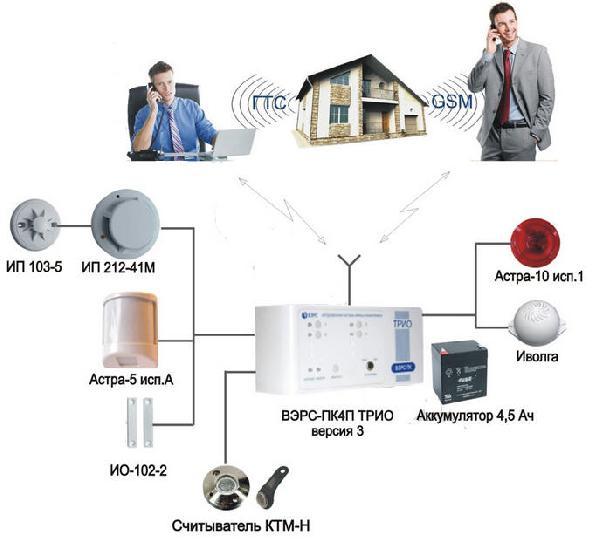 ...социальный объект, склад и др.) основано на построении системы охранно-пожарной сигнализации на базе...