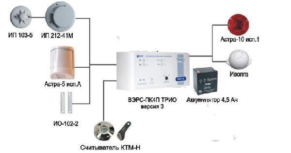 базе приборов ВЭРС-ПК-2(4