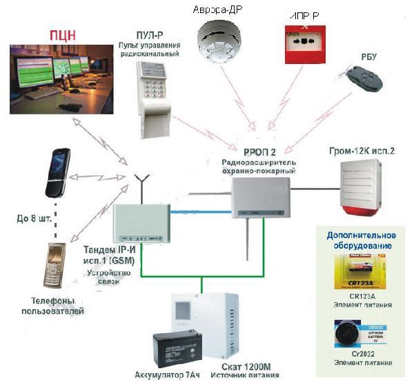 Схема построения радиоканальной системы охраны объекта.