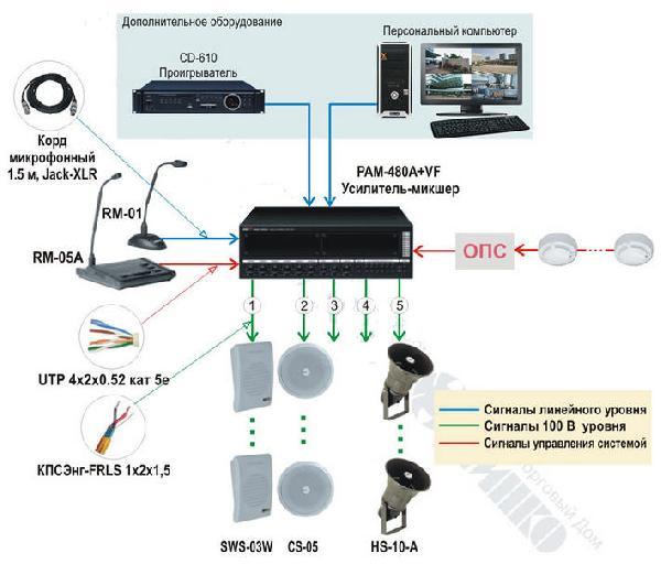 Схема построения системы оповещения и музыкальной трансляции на основе оборудования INTER-M.  886.5. 05202.