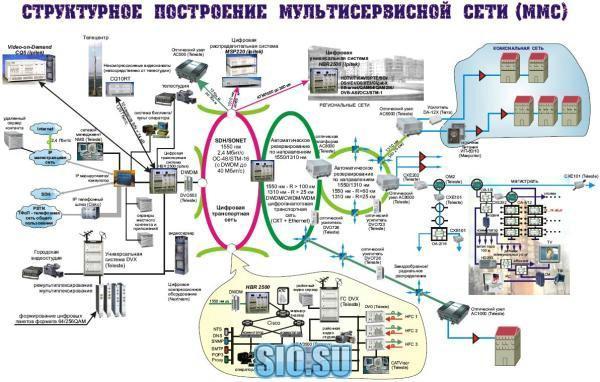Эксплуатация обслуживание телерадиовещательной сети