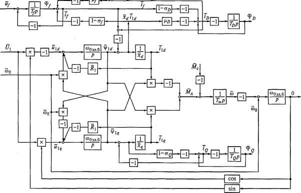 Рис. 3.5.  Структурная схема электропривода с синхронным двигателем с демпферной обмоткой во вращающейся.