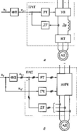 Функциональные схемы систем