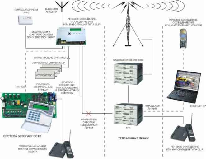 GSM сигнализация на базе контроллера охранно-пожарной сигнализации и удаленного управления.