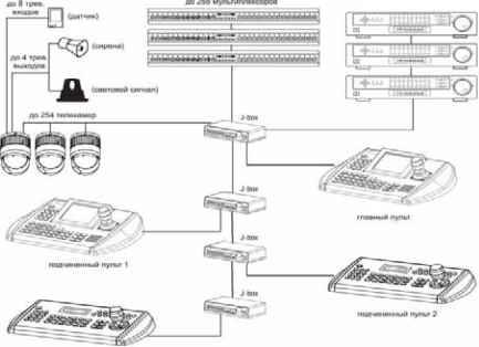 Типовая схема подключения STT-2404CEP/CZP.  Раздел документация.