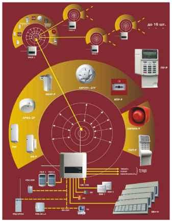 Внутриобъектовая радиосистема...  Раздел документация.  Аргус-Спектр.  Проектирование систем охранно-пожарной...