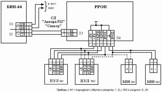 Схема подключения пультов управления и блоков индикации к РРОП.