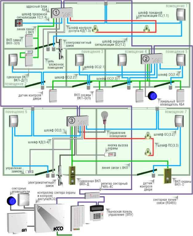 пожарная сигнализация оборудование схемы подключения.