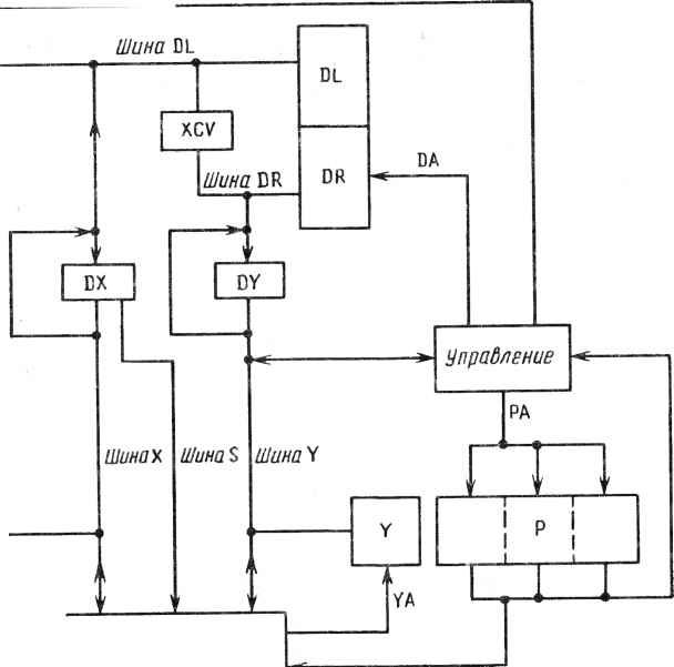 Арифметическое устройство обработки.  Рис. 18.1.  Структурная схема матричного процессора. ввода-вывода. дД---jftv.