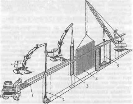 """Технологическая схема устройства  """"стены в грунте """": 1 - устройство форшахты (укрепление верха траншеи); 2..."""