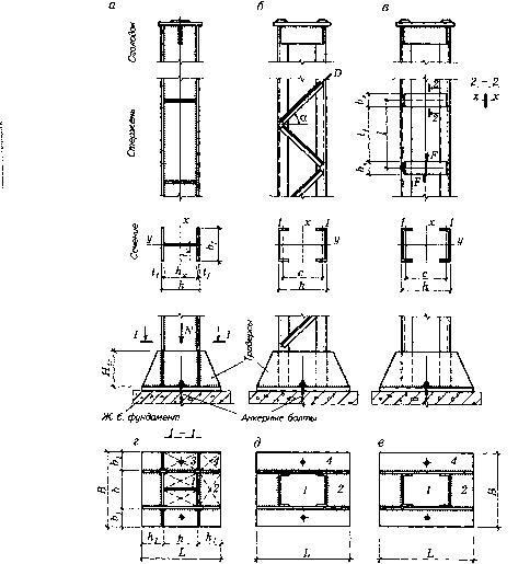 Конструкции колонн рабочих