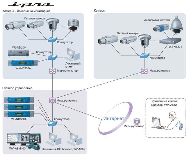 От аналоговой к IP-системе